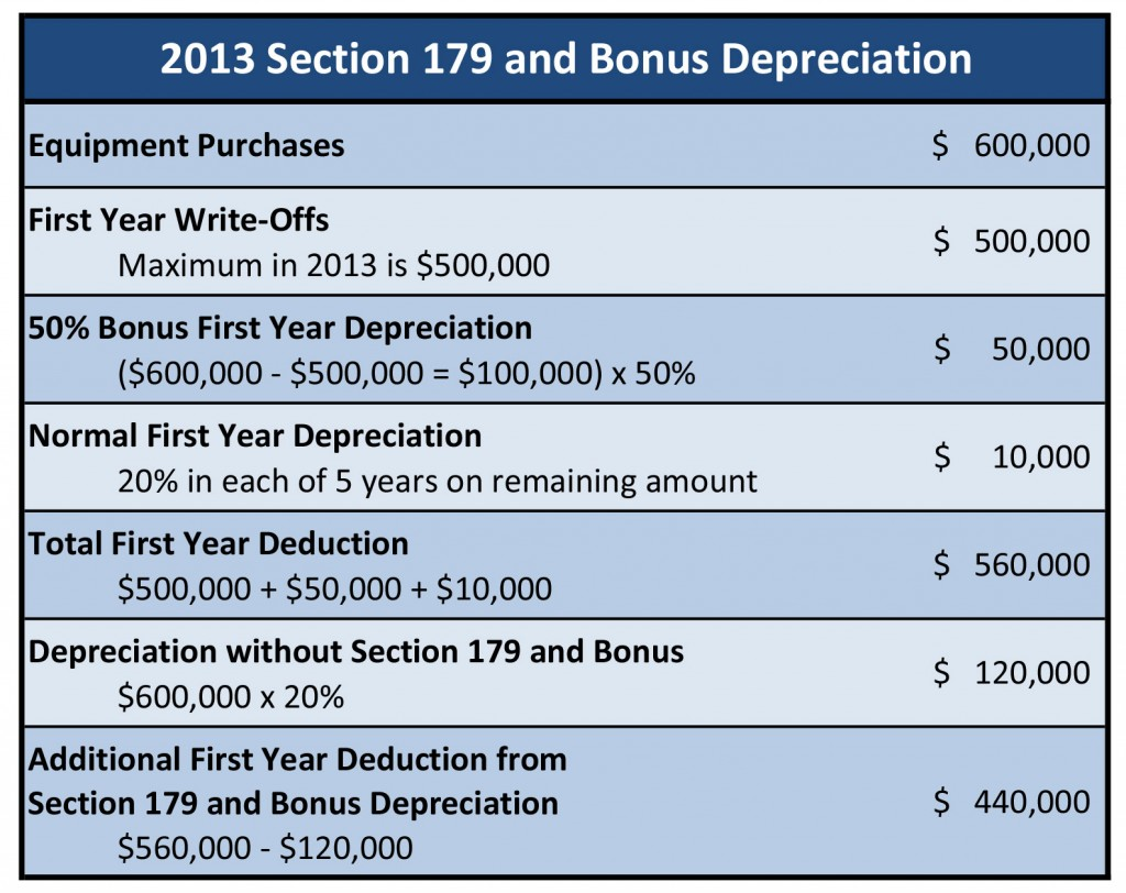 Section 179 and Bonus Depreciation in 2013