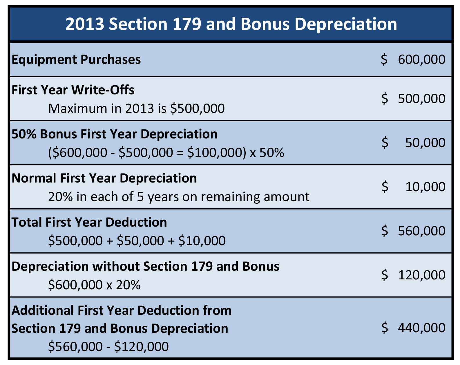 how to get depreciation expense jornal